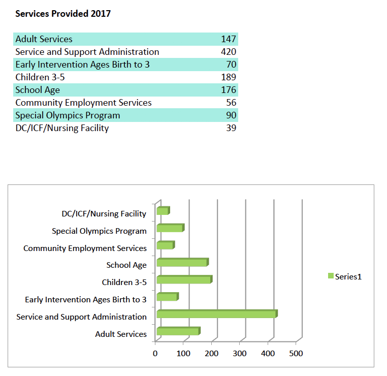 Service Providers Financial Summary